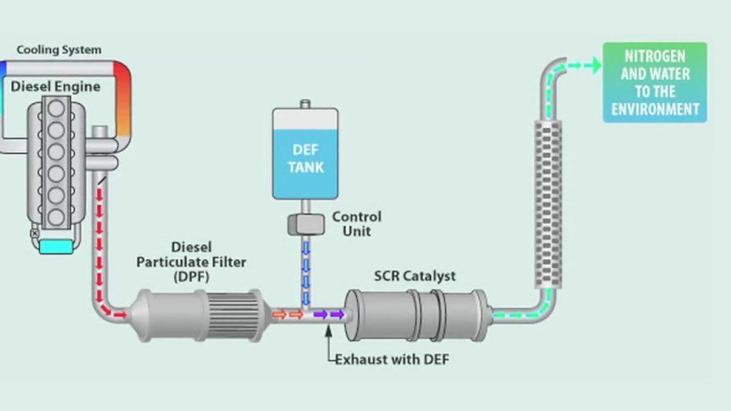 Công nghệ xử lý khí thải SCR