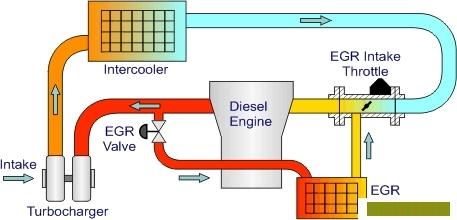 Công nghệ tuần hoàn khí thải EGR